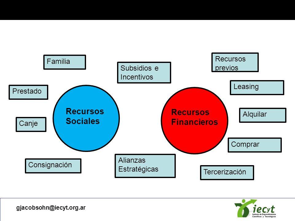 Bootstrapping Recursos Sociales Recursos Financieros Recursos previos