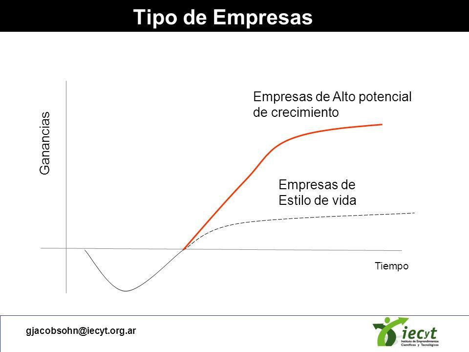 Tipo de Empresas Empresas de Alto potencial de crecimiento Ganancias