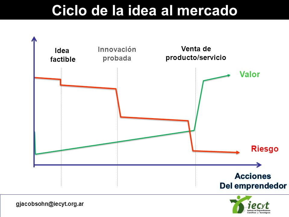 Ciclo de la idea al mercado