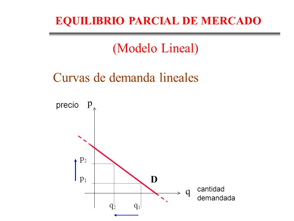 Curvas de demanda lineales