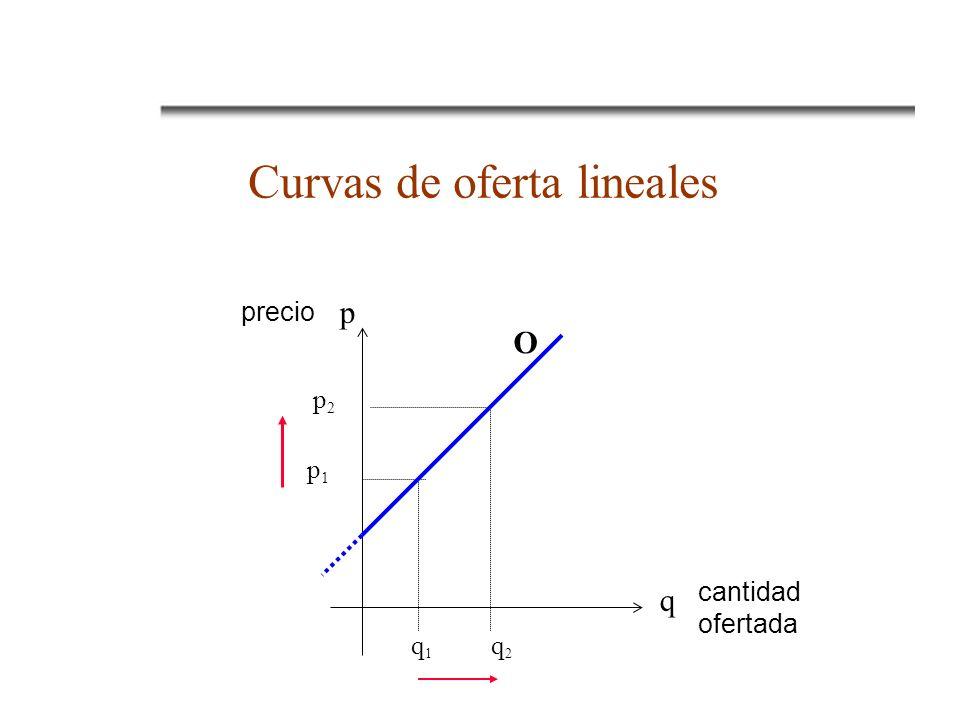 Curvas de oferta lineales