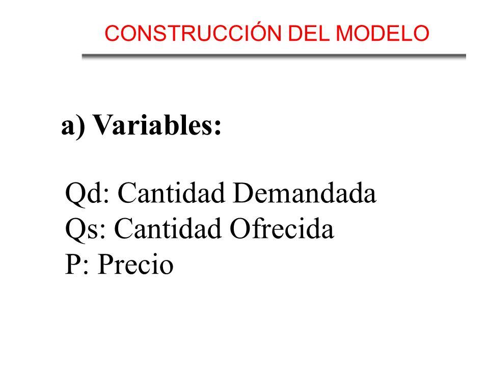 Qd: Cantidad Demandada Qs: Cantidad Ofrecida P: Precio