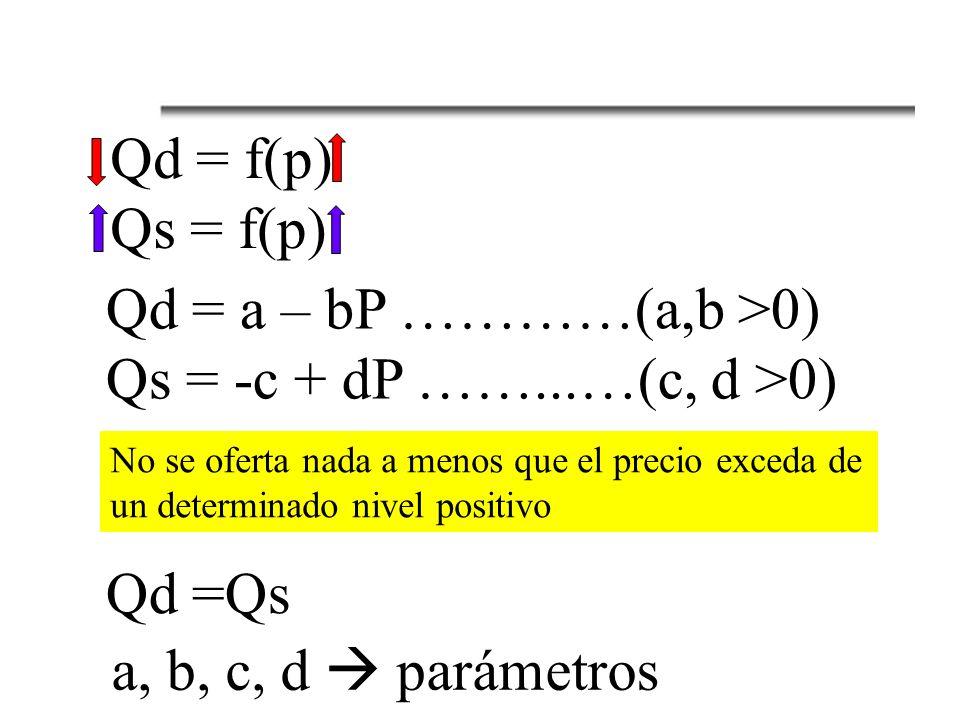 Qd = f(p) Qs = f(p) Qd = a – bP …………(a,b >0)