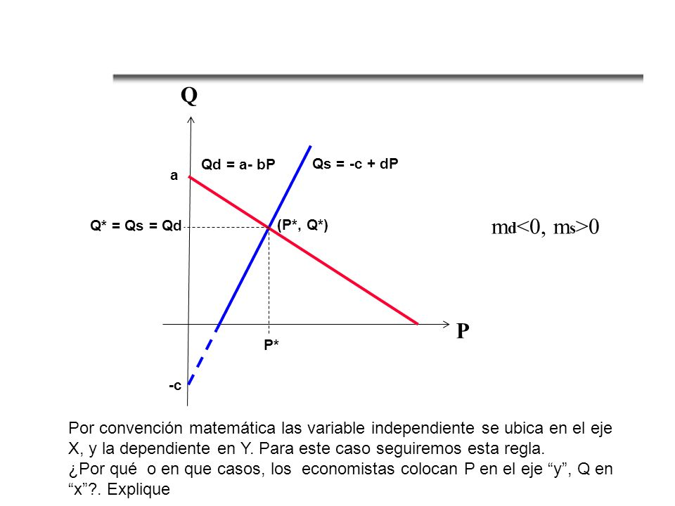 P Q. Qd = a- bP. Qs = -c + dP. a. Q* = Qs = Qd. (P*, Q*) md<0, ms>0. P* -c.