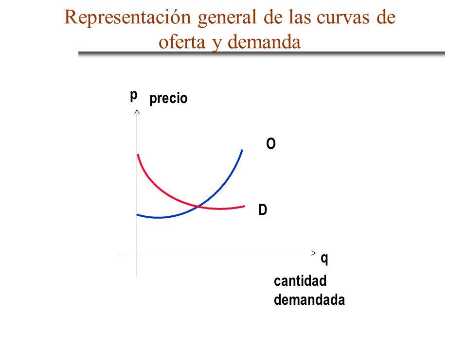 Representación general de las curvas de oferta y demanda