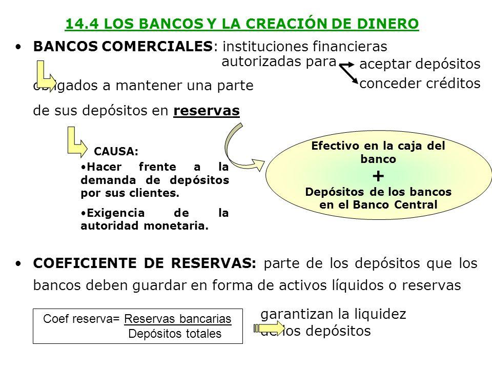 14.4 LOS BANCOS Y LA CREACIÓN DE DINERO