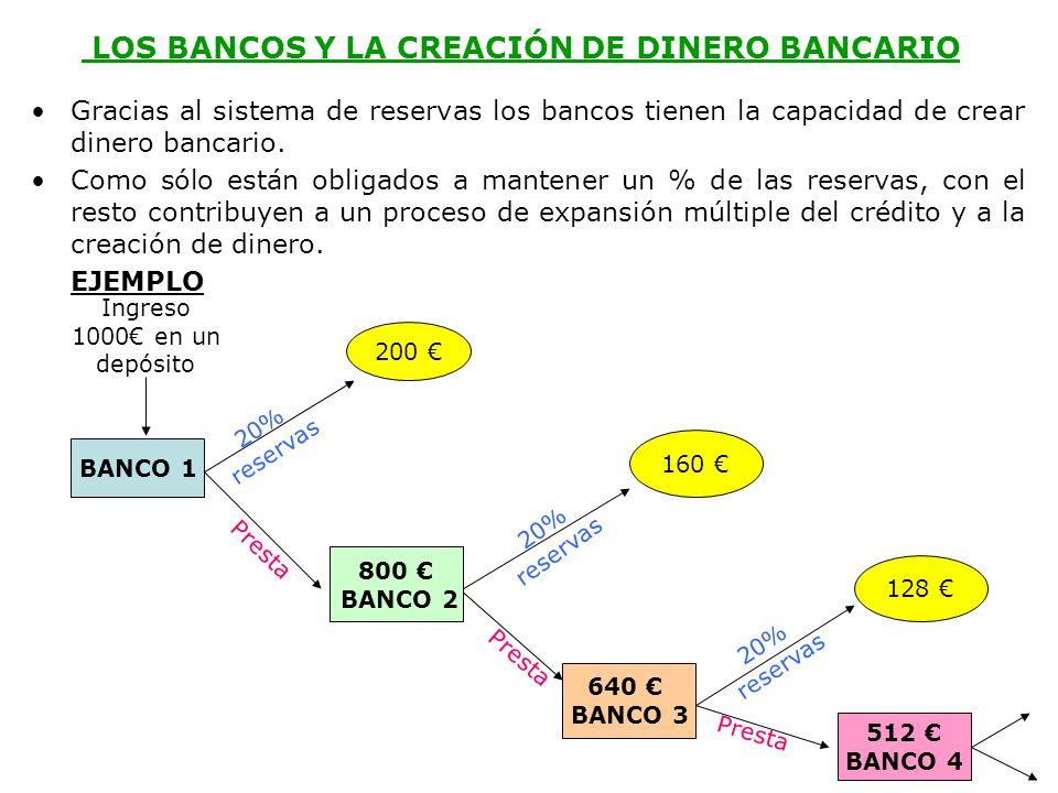 LOS BANCOS Y LA CREACIÓN DE DINERO BANCARIO