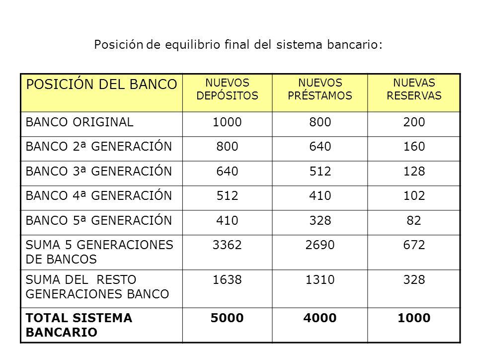 Posición de equilibrio final del sistema bancario:
