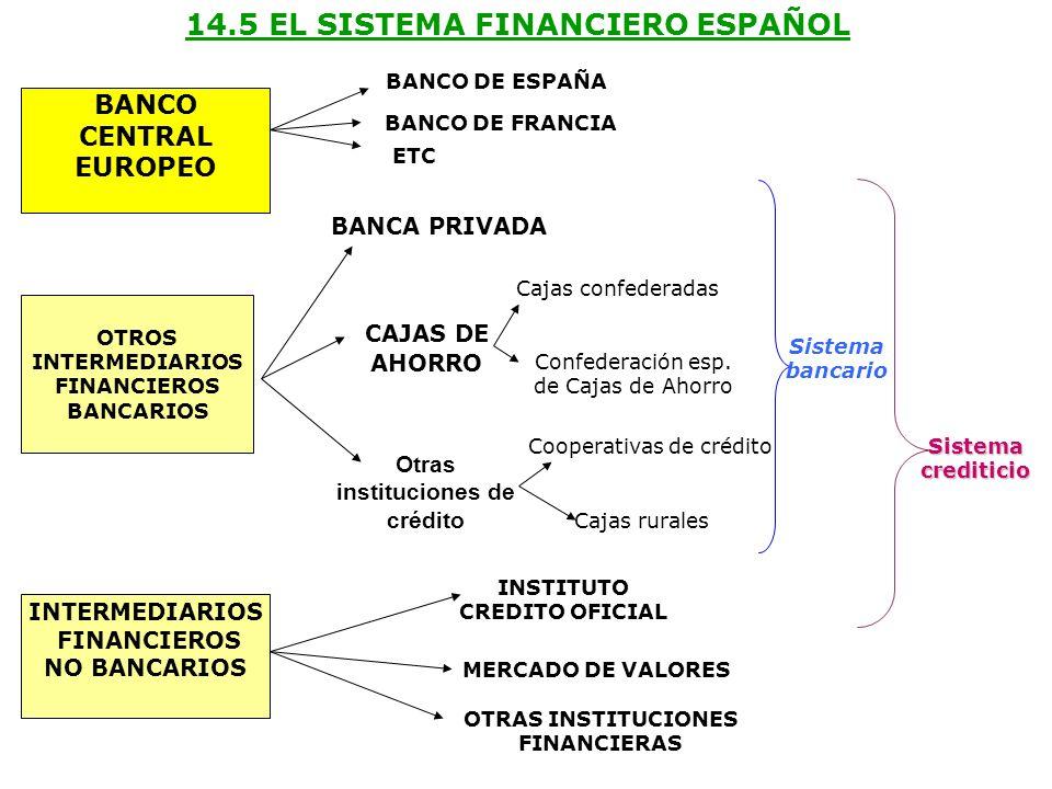 14.5 EL SISTEMA FINANCIERO ESPAÑOL