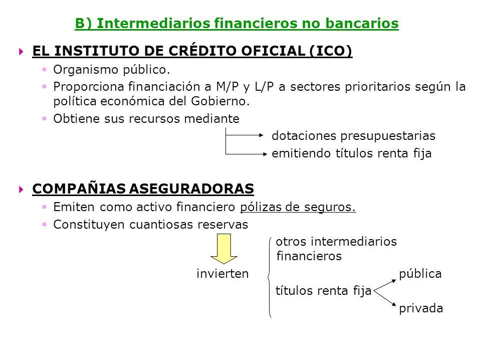 B) Intermediarios financieros no bancarios