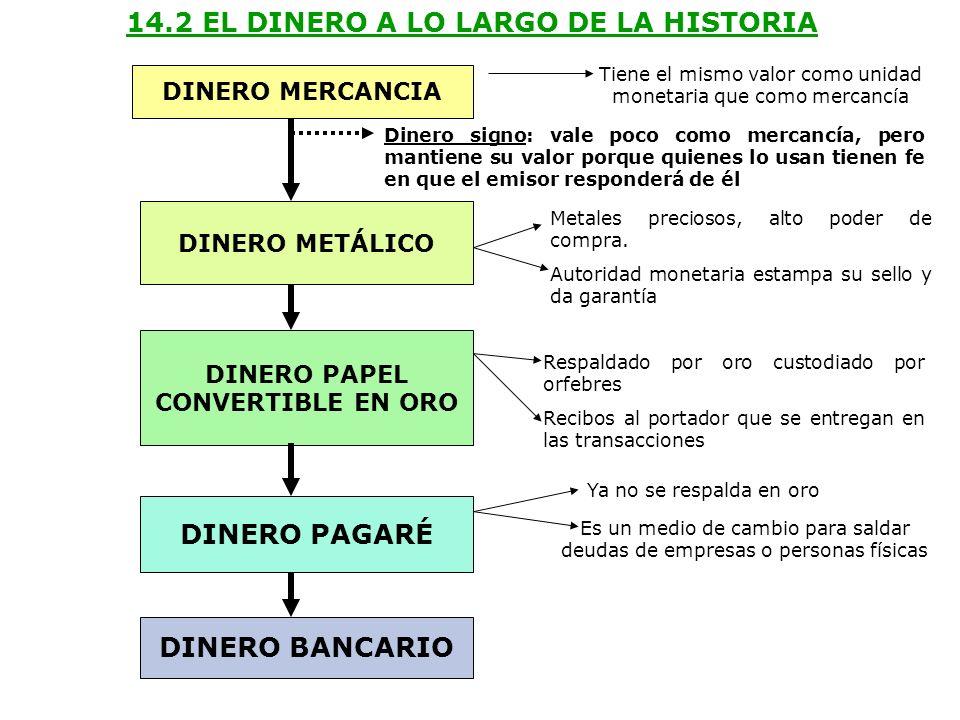 14.2 EL DINERO A LO LARGO DE LA HISTORIA