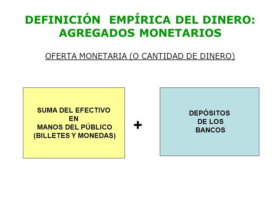 DEFINICIÓN EMPÍRICA DEL DINERO: AGREGADOS MONETARIOS