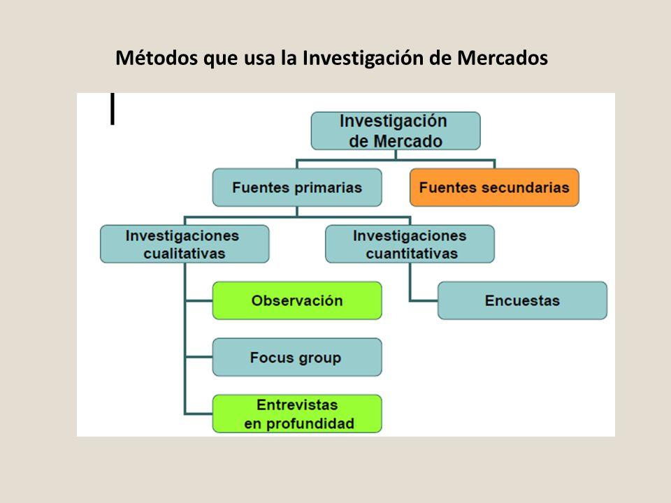 Métodos que usa la Investigación de Mercados