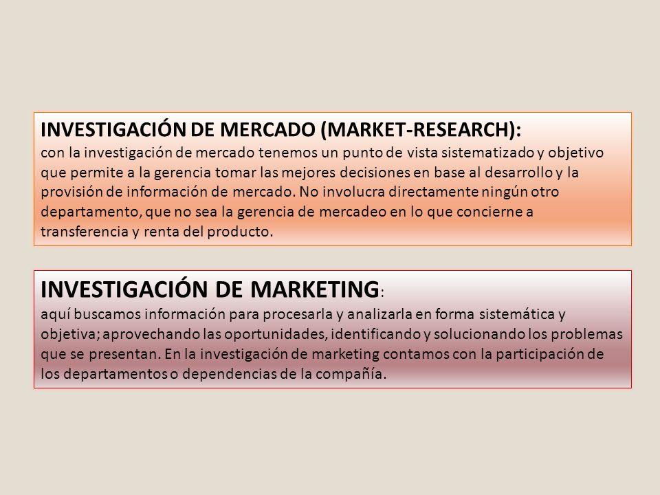 INVESTIGACIÓN DE MARKETING: