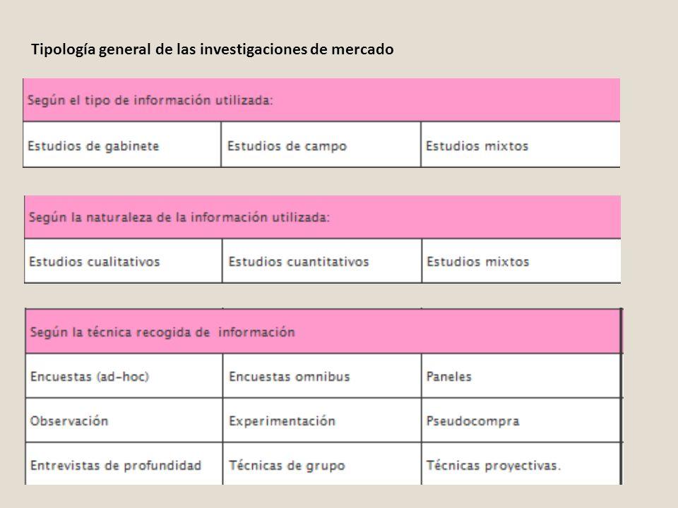 Tipología general de las investigaciones de mercado