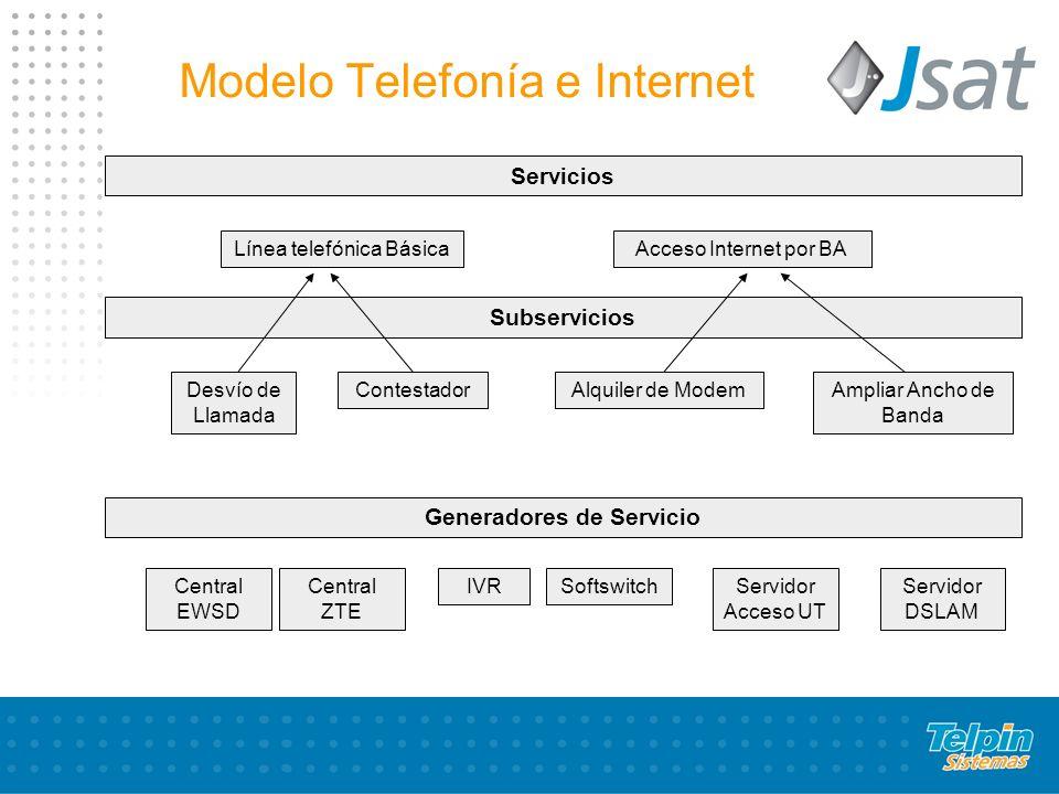 Modelo Telefonía e Internet