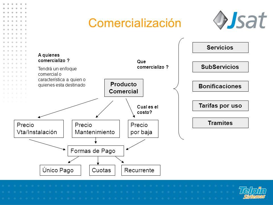 Comercialización Servicios SubServicios Bonificaciones Tarifas por uso