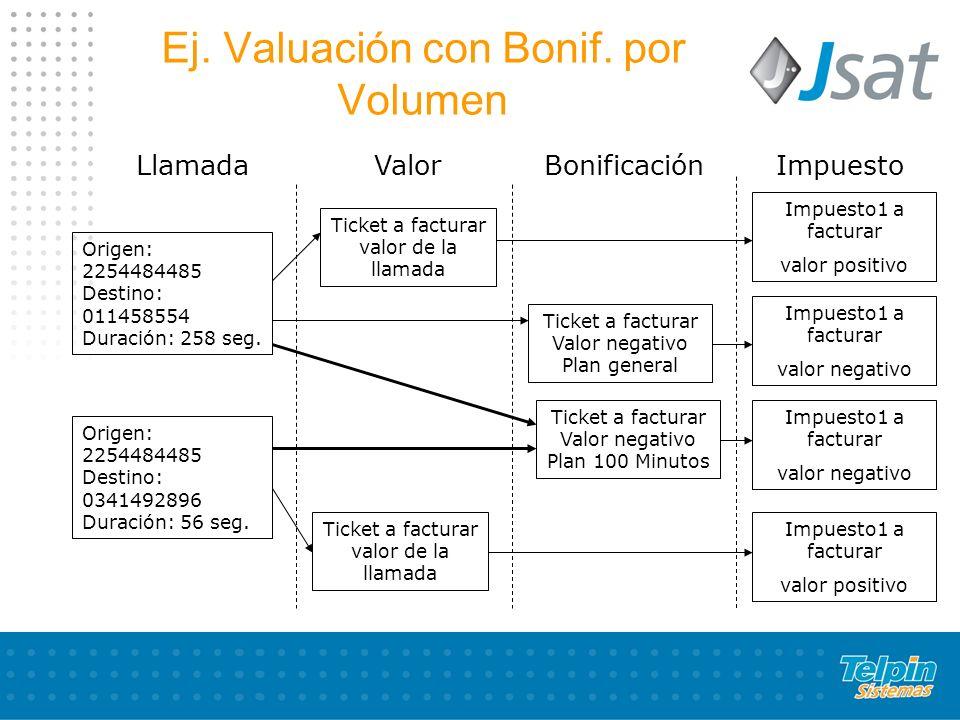 Ej. Valuación con Bonif. por Volumen