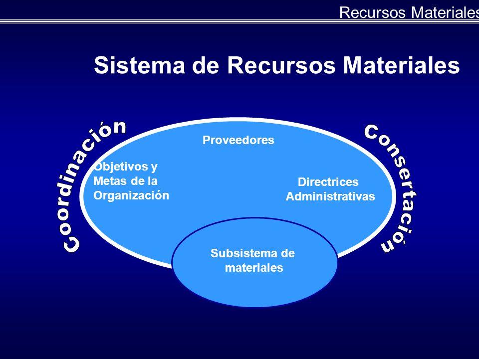 Sistema de Recursos Materiales