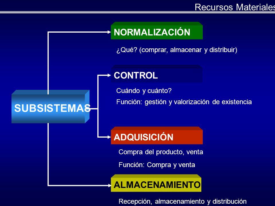 SUBSISTEMAS Recursos Materiales NORMALIZACIÓN CONTROL ADQUISICIÓN