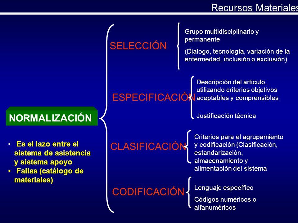 Recursos Materiales SELECCIÓN ESPECIFICACIÓN NORMALIZACIÓN
