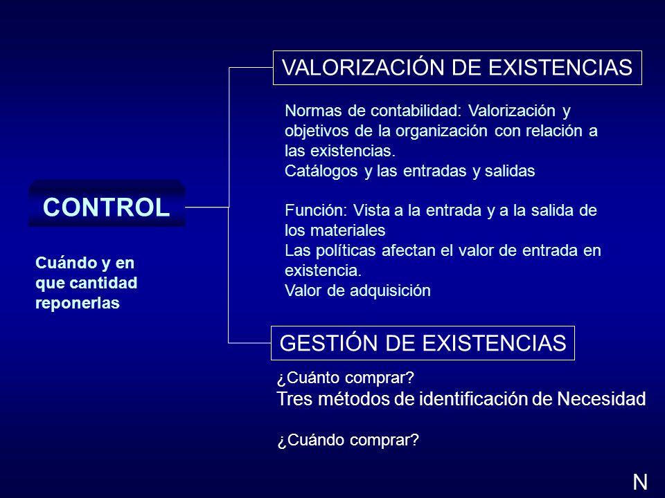 CONTROL VALORIZACIÓN DE EXISTENCIAS GESTIÓN DE EXISTENCIAS N