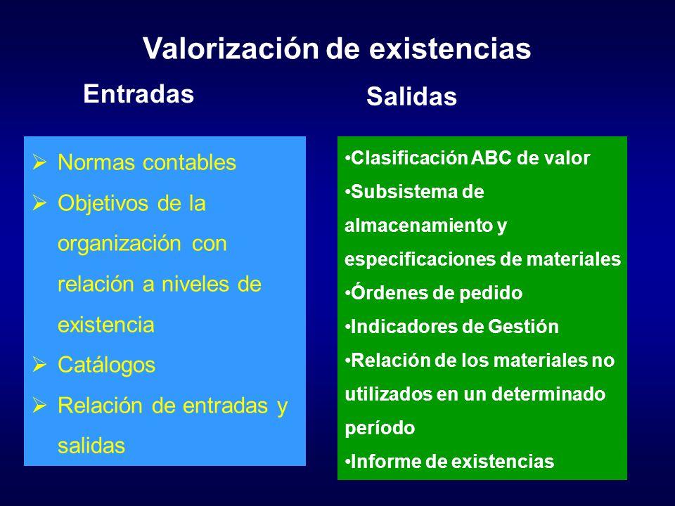 Valorización de existencias