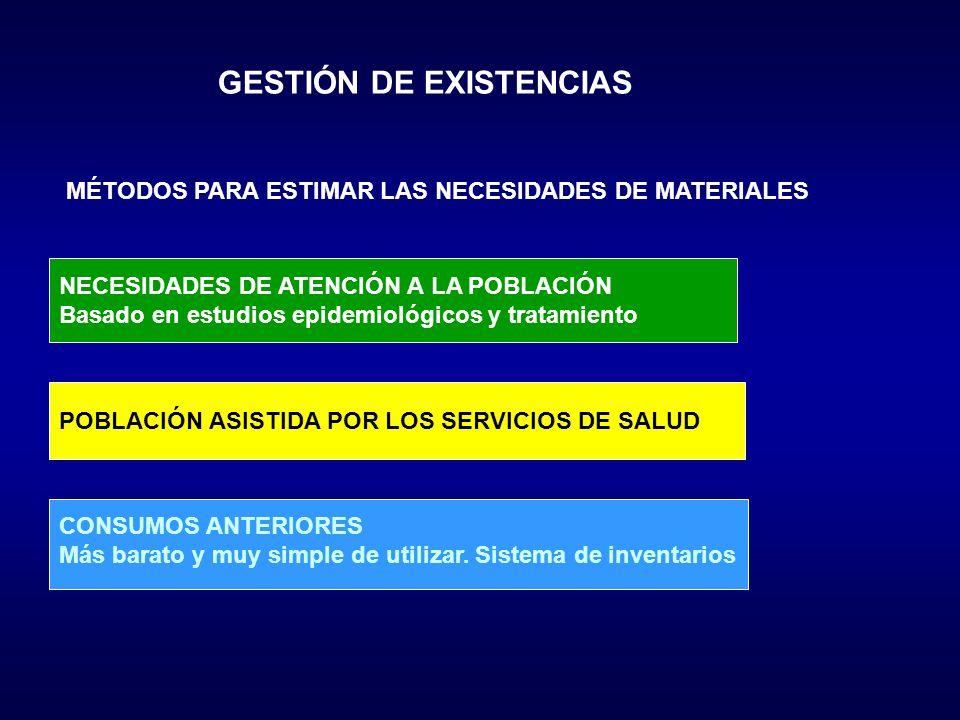 GESTIÓN DE EXISTENCIAS