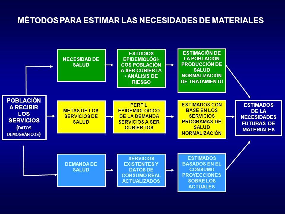 MÉTODOS PARA ESTIMAR LAS NECESIDADES DE MATERIALES