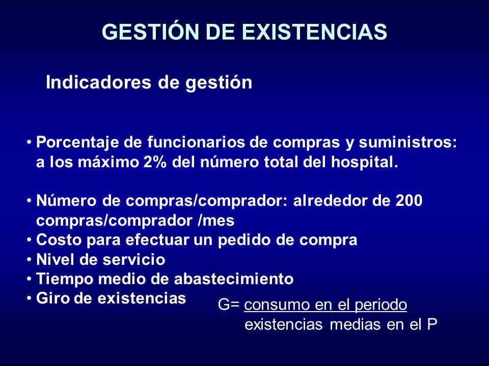 GESTIÓN DE EXISTENCIAS Indicadores de gestión