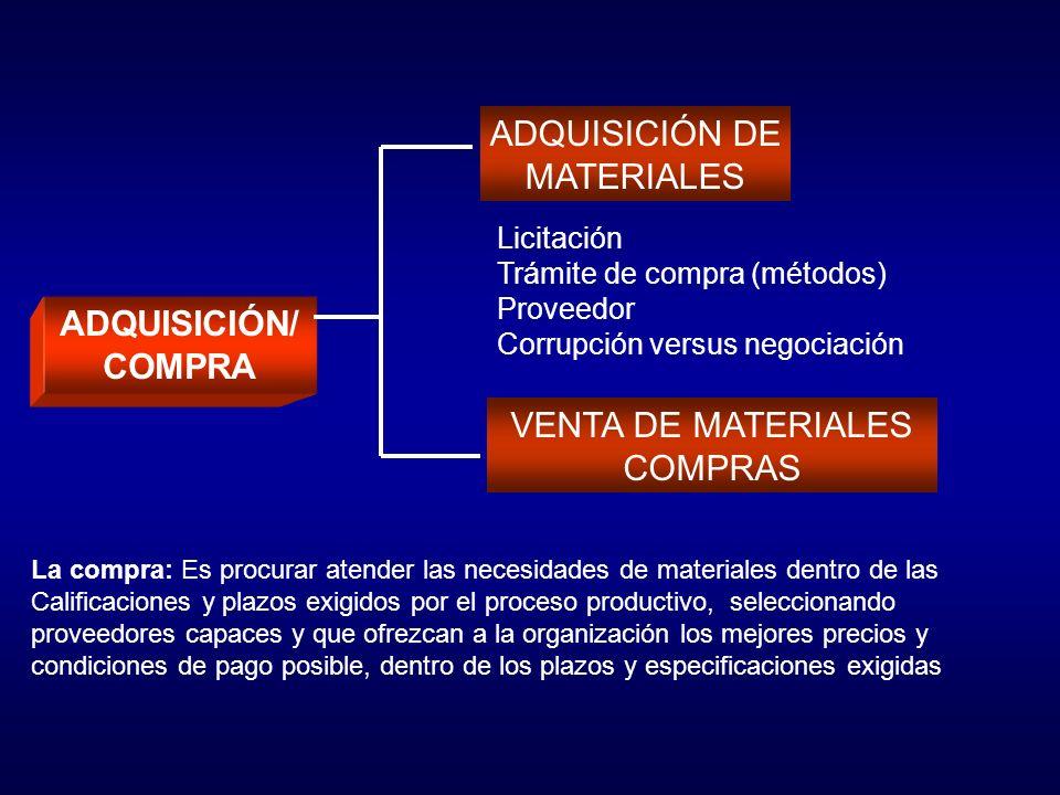 ADQUISICIÓN DE MATERIALES ADQUISICIÓN/ COMPRA VENTA DE MATERIALES