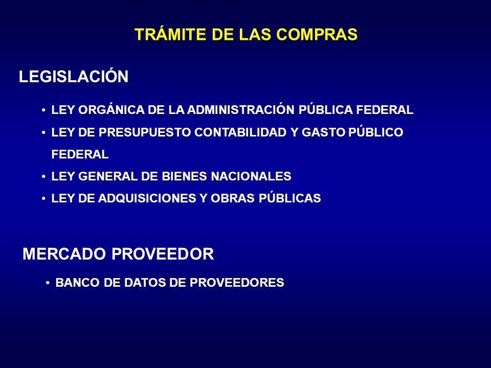 TRÁMITE DE LAS COMPRAS LEGISLACIÓN MERCADO PROVEEDOR