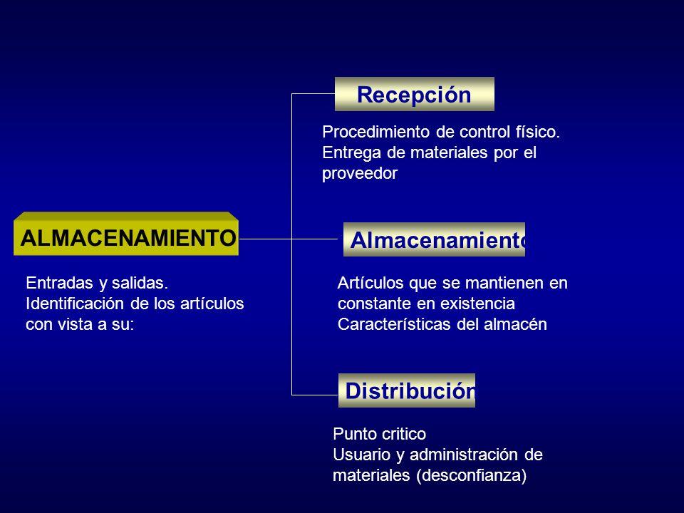 Recepción ALMACENAMIENTO Almacenamiento Distribución