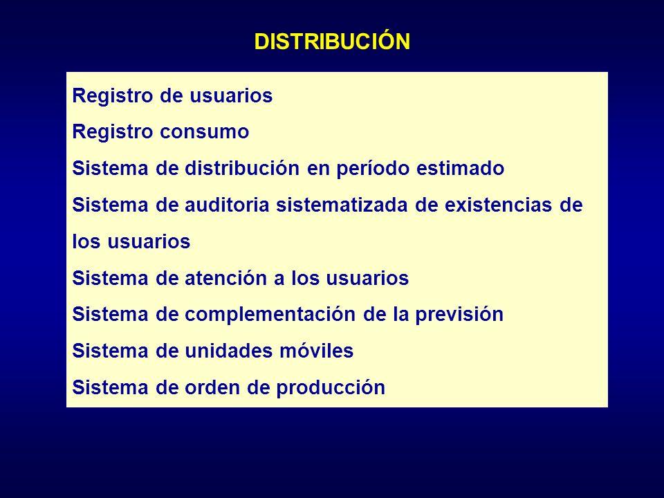 DISTRIBUCIÓN Registro de usuarios Registro consumo