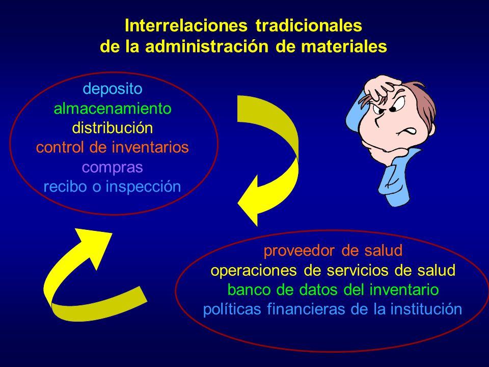 Interrelaciones tradicionales de la administración de materiales