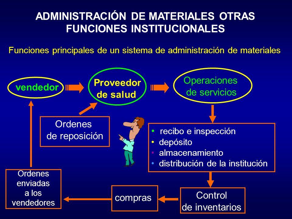 ADMINISTRACIÓN DE MATERIALES OTRAS FUNCIONES INSTITUCIONALES