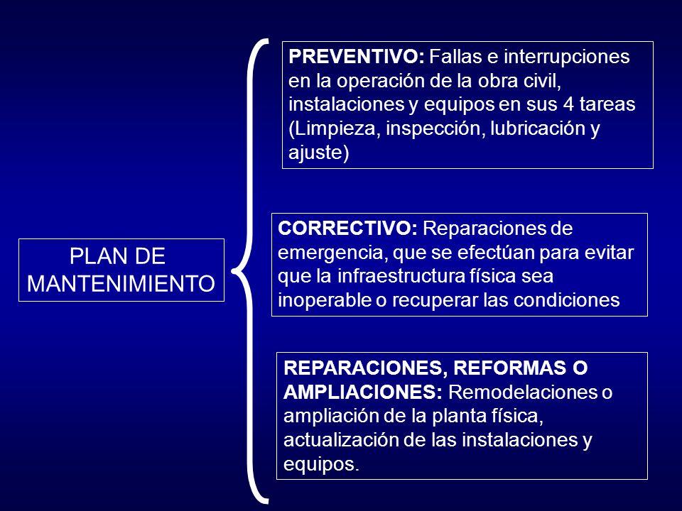 PREVENTIVO: Fallas e interrupciones en la operación de la obra civil, instalaciones y equipos en sus 4 tareas (Limpieza, inspección, lubricación y ajuste)