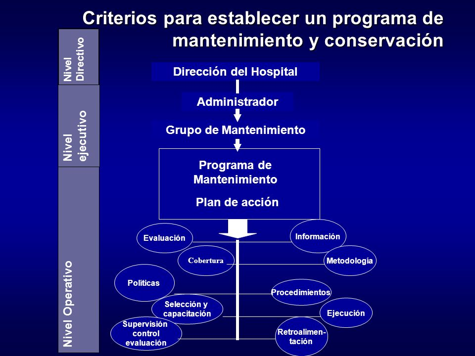 Criterios para establecer un programa de mantenimiento y conservación