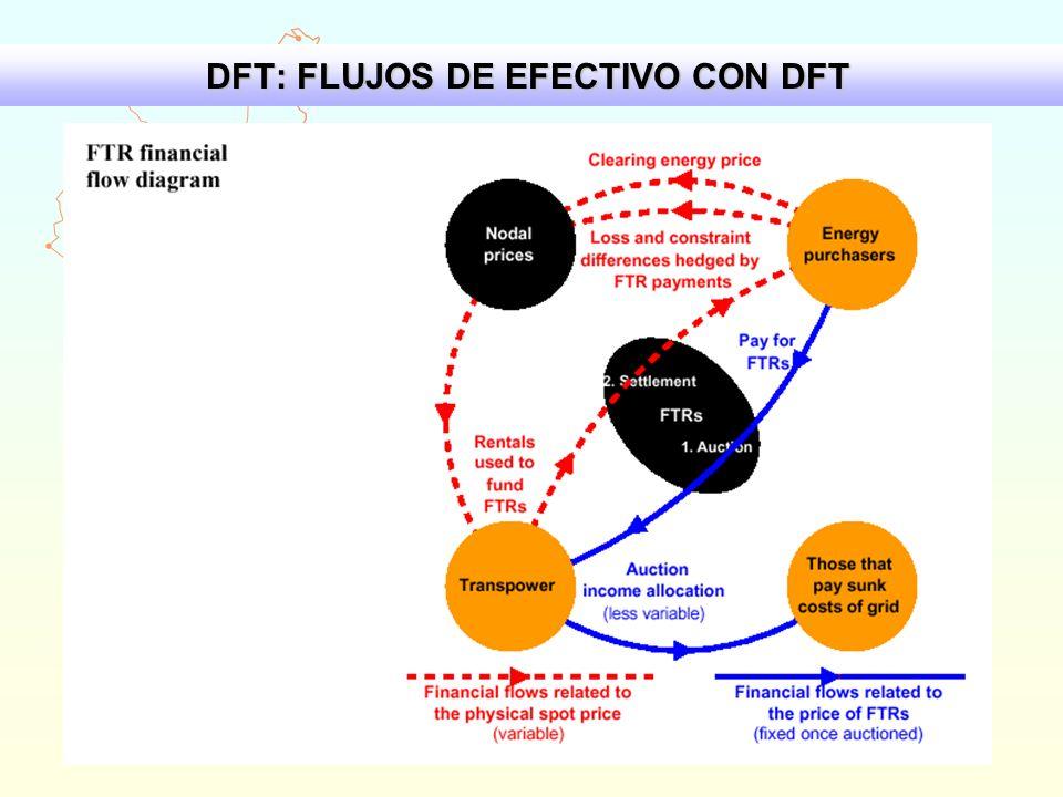 DFT: FLUJOS DE EFECTIVO CON DFT