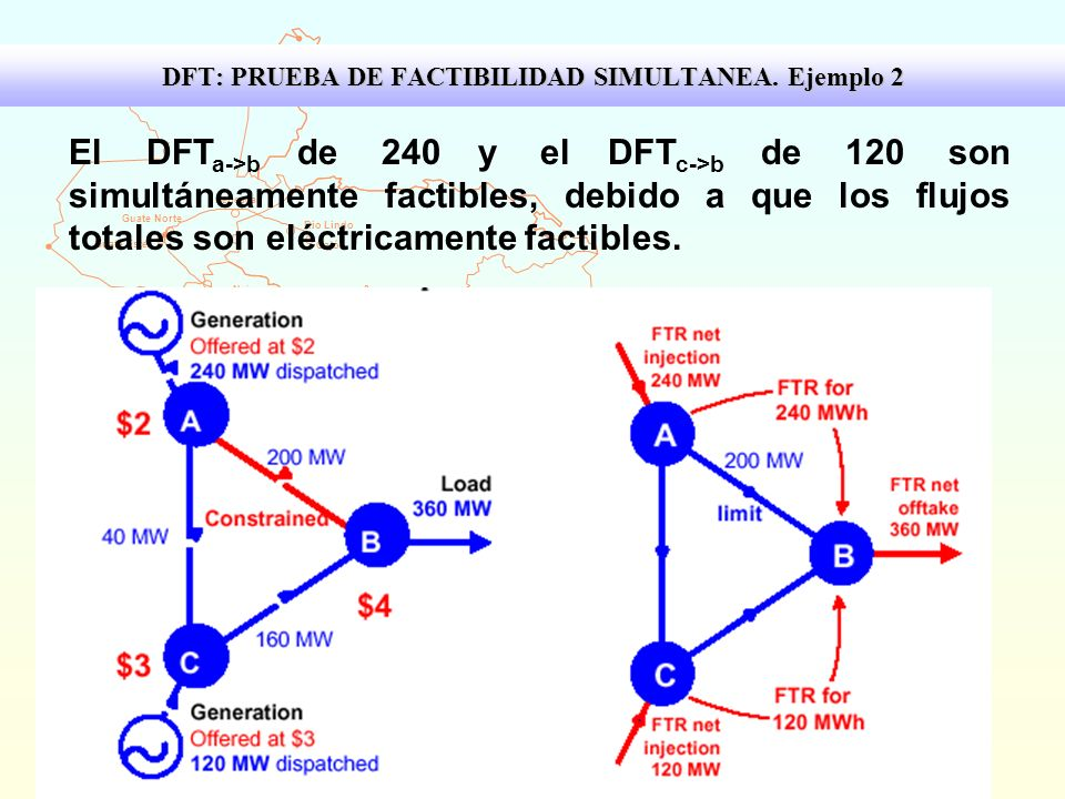DFT: PRUEBA DE FACTIBILIDAD SIMULTANEA. Ejemplo 2
