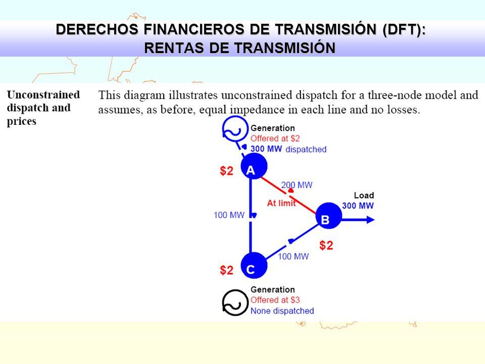 DERECHOS FINANCIEROS DE TRANSMISIÓN (DFT): RENTAS DE TRANSMISIÓN