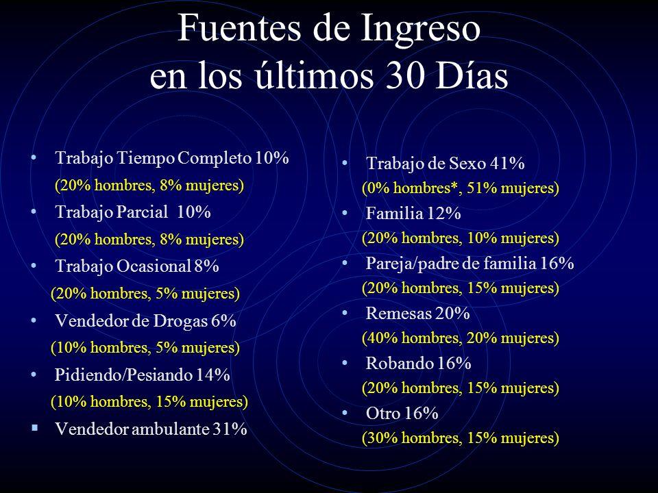 Fuentes de Ingreso en los últimos 30 Días