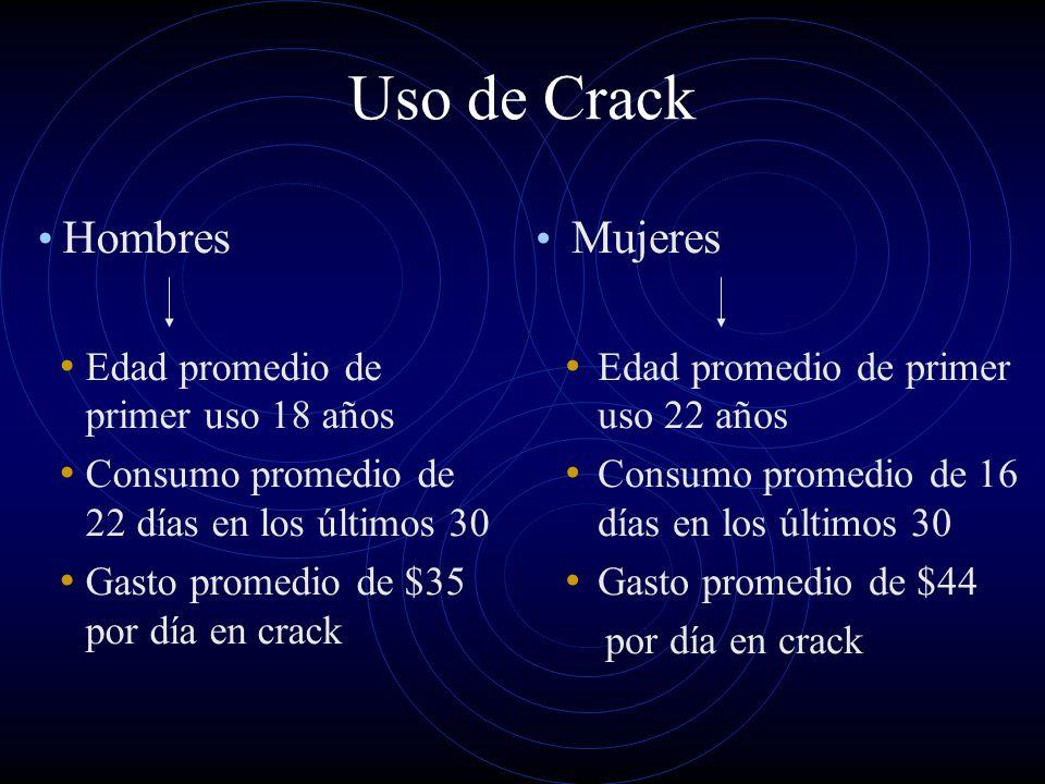 Uso de Crack Hombres Edad promedio de primer uso 18 años