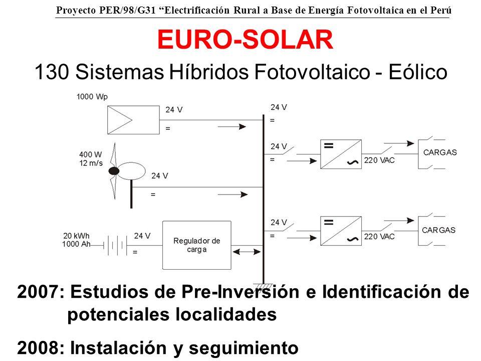 130 Sistemas Híbridos Fotovoltaico - Eólico