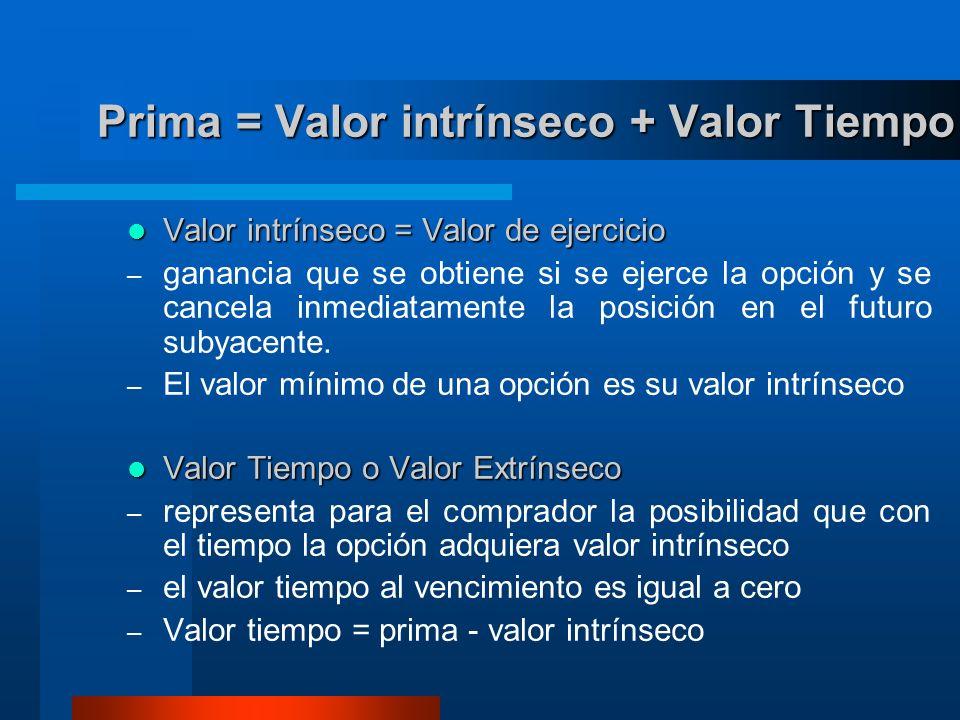 Prima = Valor intrínseco + Valor Tiempo