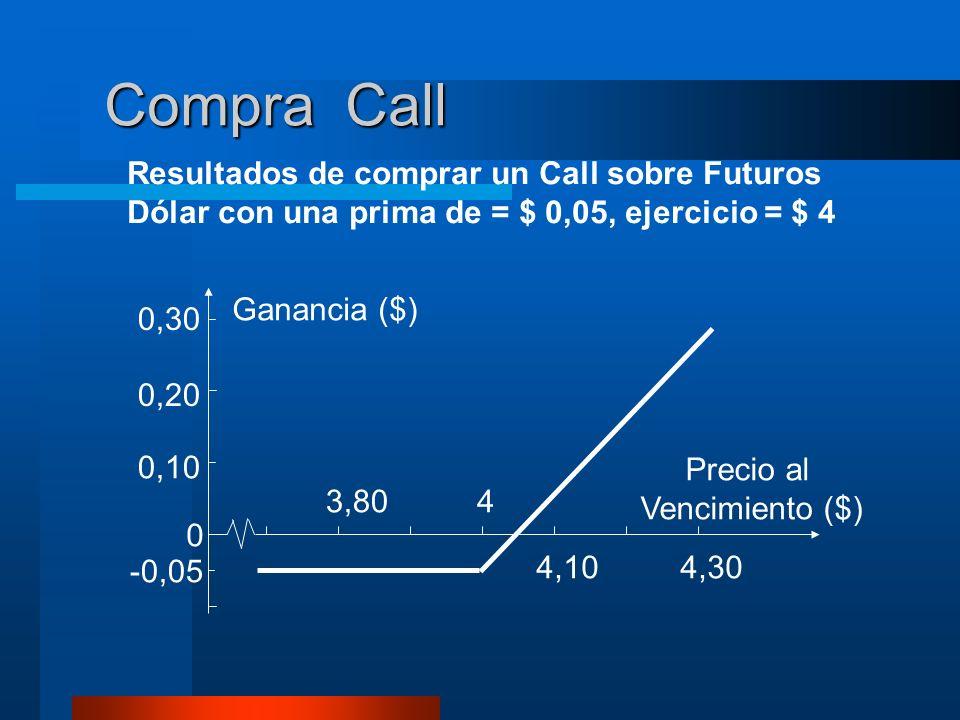 Compra Call Resultados de comprar un Call sobre Futuros Dólar con una prima de = $ 0,05, ejercicio = $ 4.