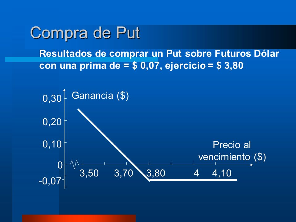 Compra de Put Resultados de comprar un Put sobre Futuros Dólar con una prima de = $ 0,07, ejercicio = $ 3,80.