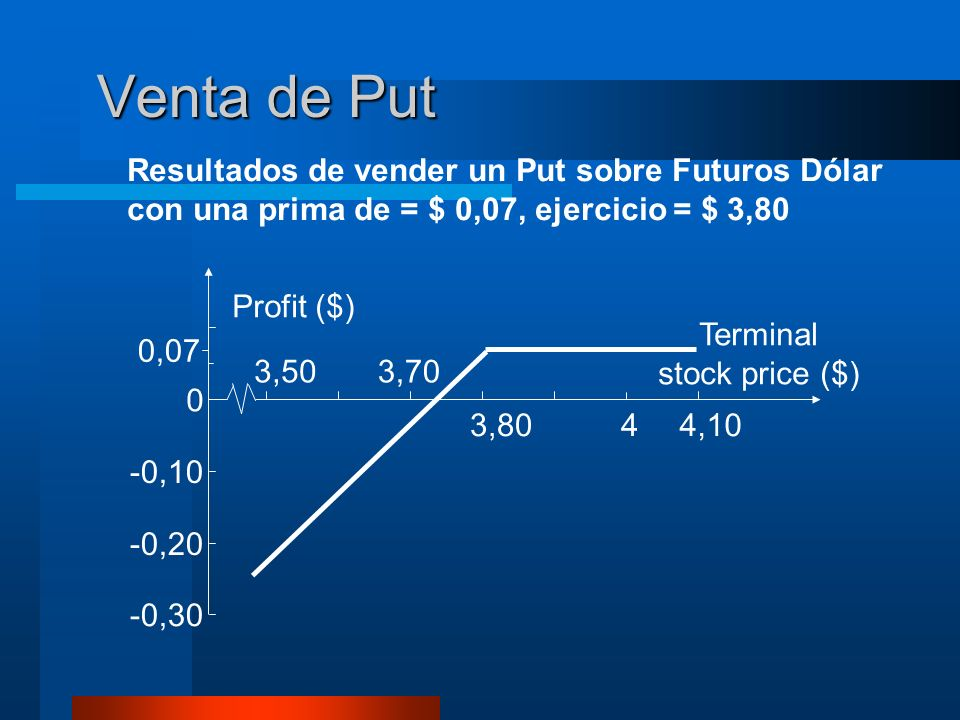 Venta de Put Resultados de vender un Put sobre Futuros Dólar con una prima de = $ 0,07, ejercicio = $ 3,80.