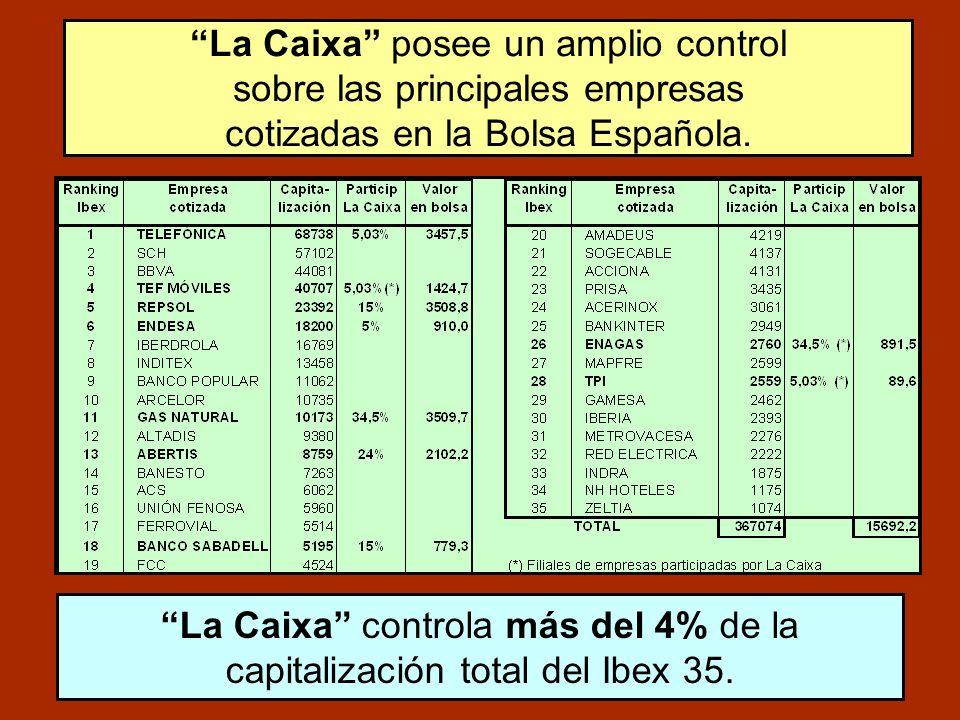 La Caixa controla más del 4% de la capitalización total del Ibex 35.