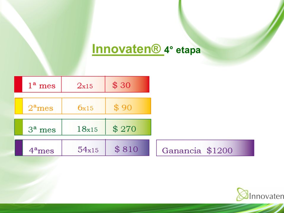 Innovaten® 4° etapa